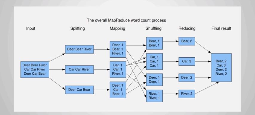 MapReduce processo de contagem de palavras