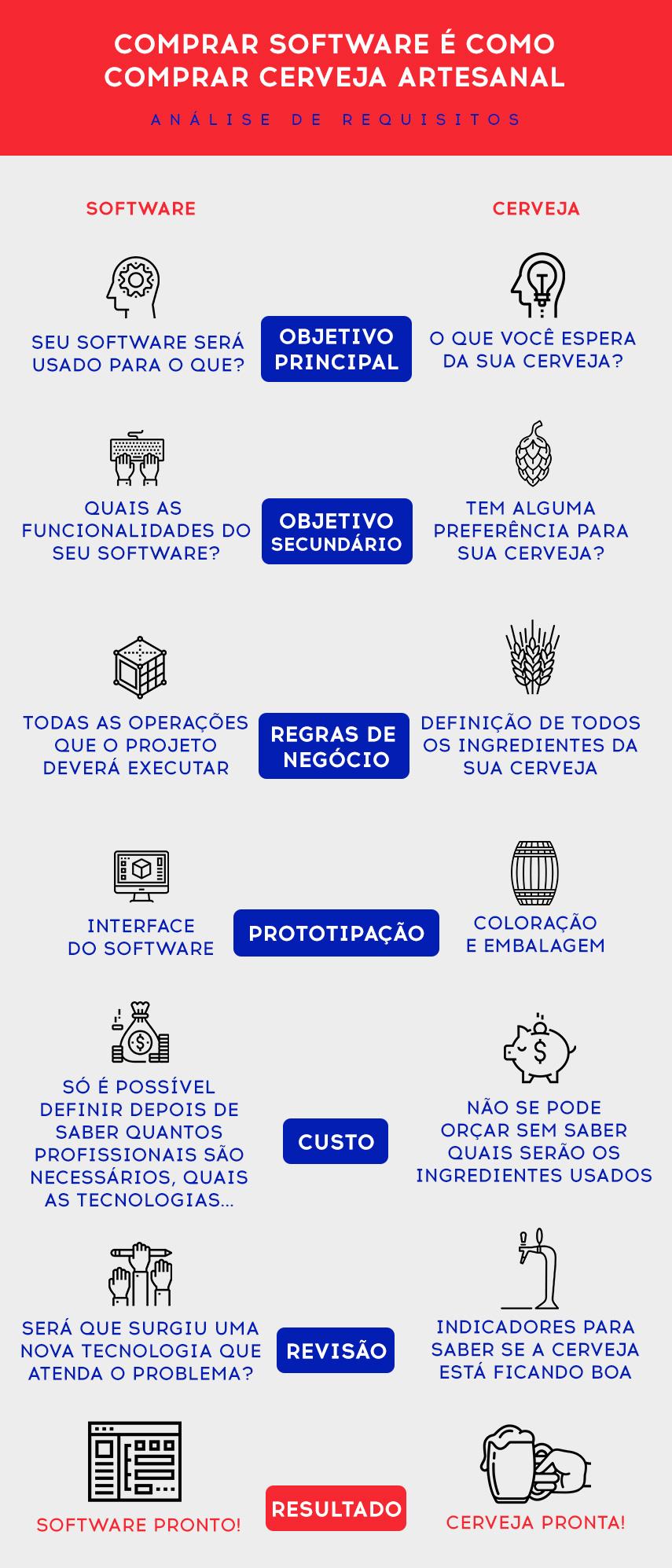 Infográfico comparativo de projetos de desenvolvimento de software e fabricação de cerveja