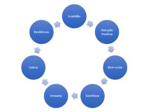 Blog DB1 Gratidão, resiliência, qualidade de vida e bem-estar