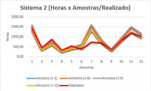 Gráfico 2 - Comparação entre as horas estimadas e realizadas