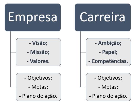 Tabela para planejamento de carreira