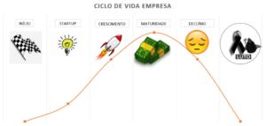 Ciclo de vida empresarial